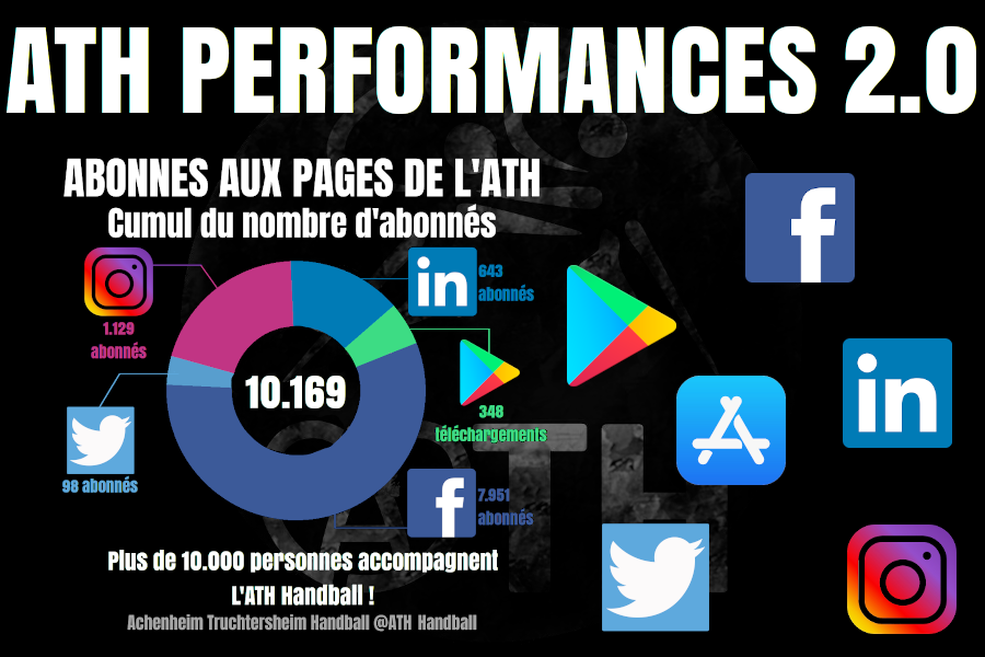 ATH PERFORMANCE DIGITALE 2.0